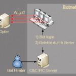 Ein Beispiel für ein Botnet
