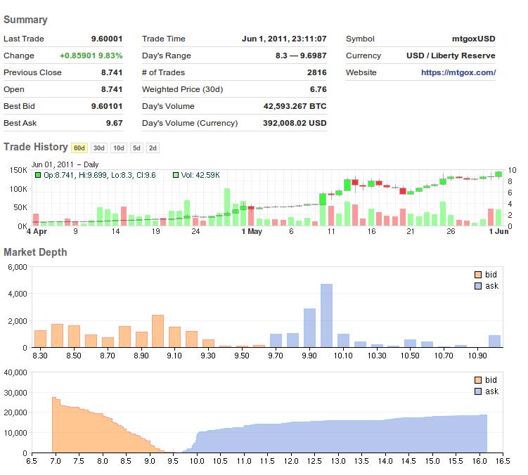 wie kann ich bitcoins minen